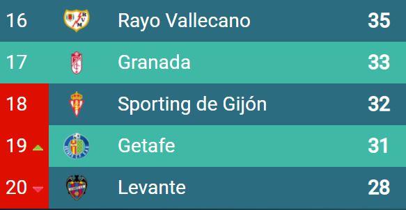 Clasificación de Primera en la temporada 2015/2016 a cuatro jornadas del final